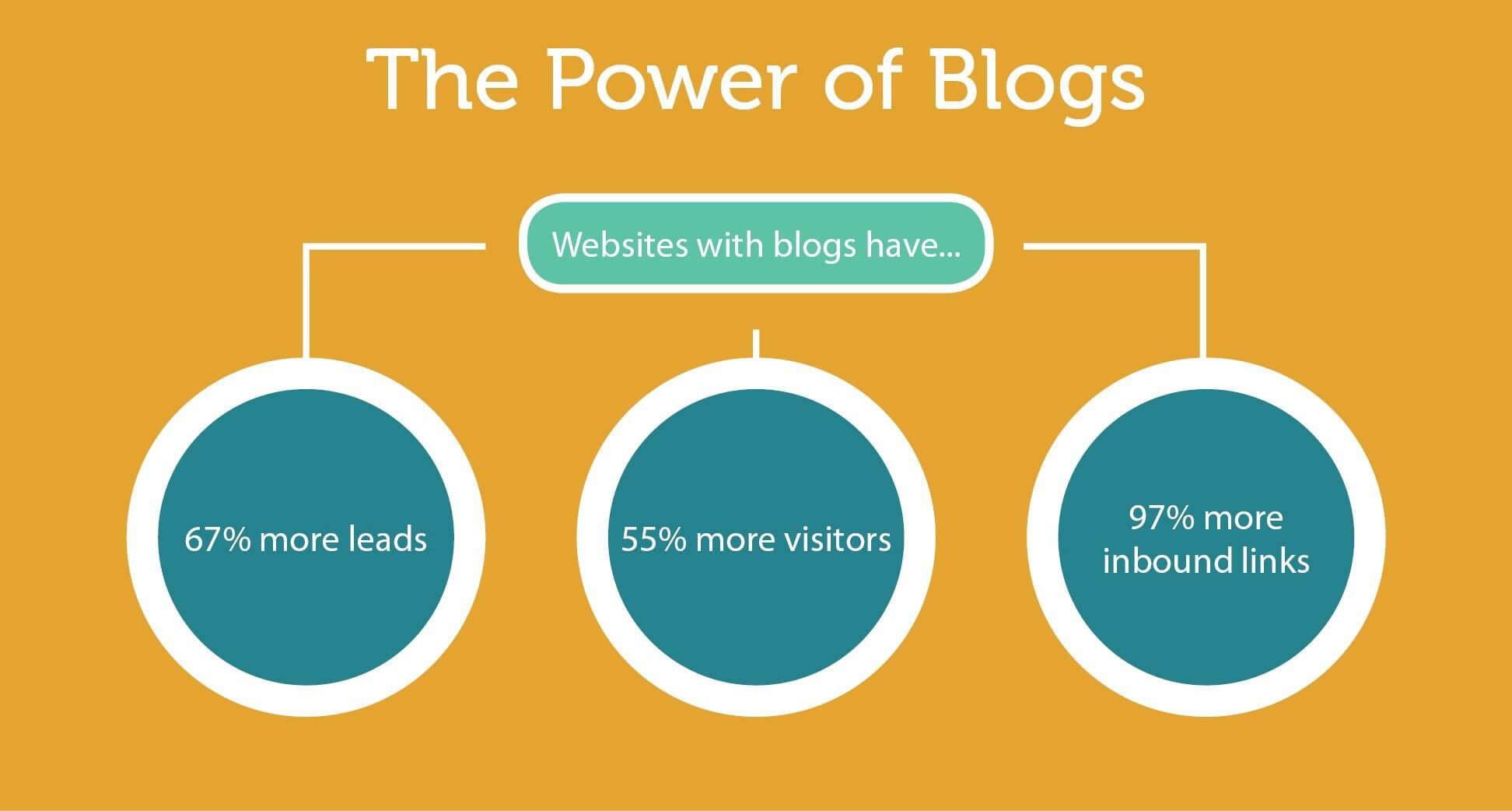 power of blogs