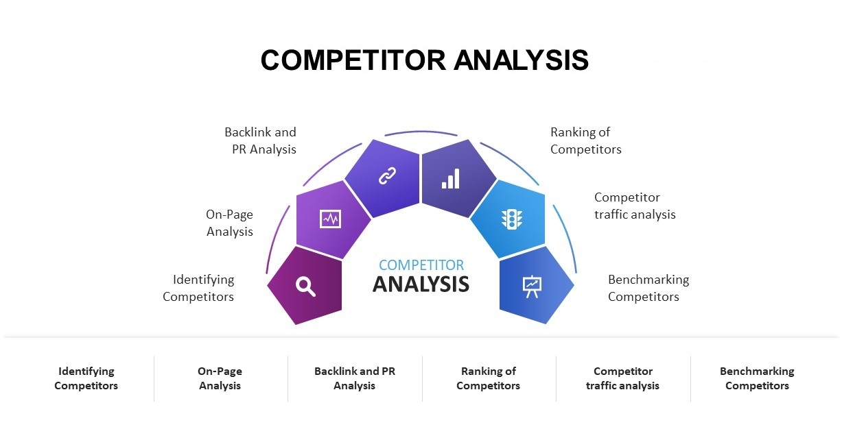 competitor-analysis-models