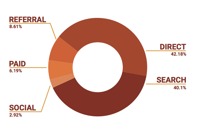 Online Traffic by SEO for ecommerce website