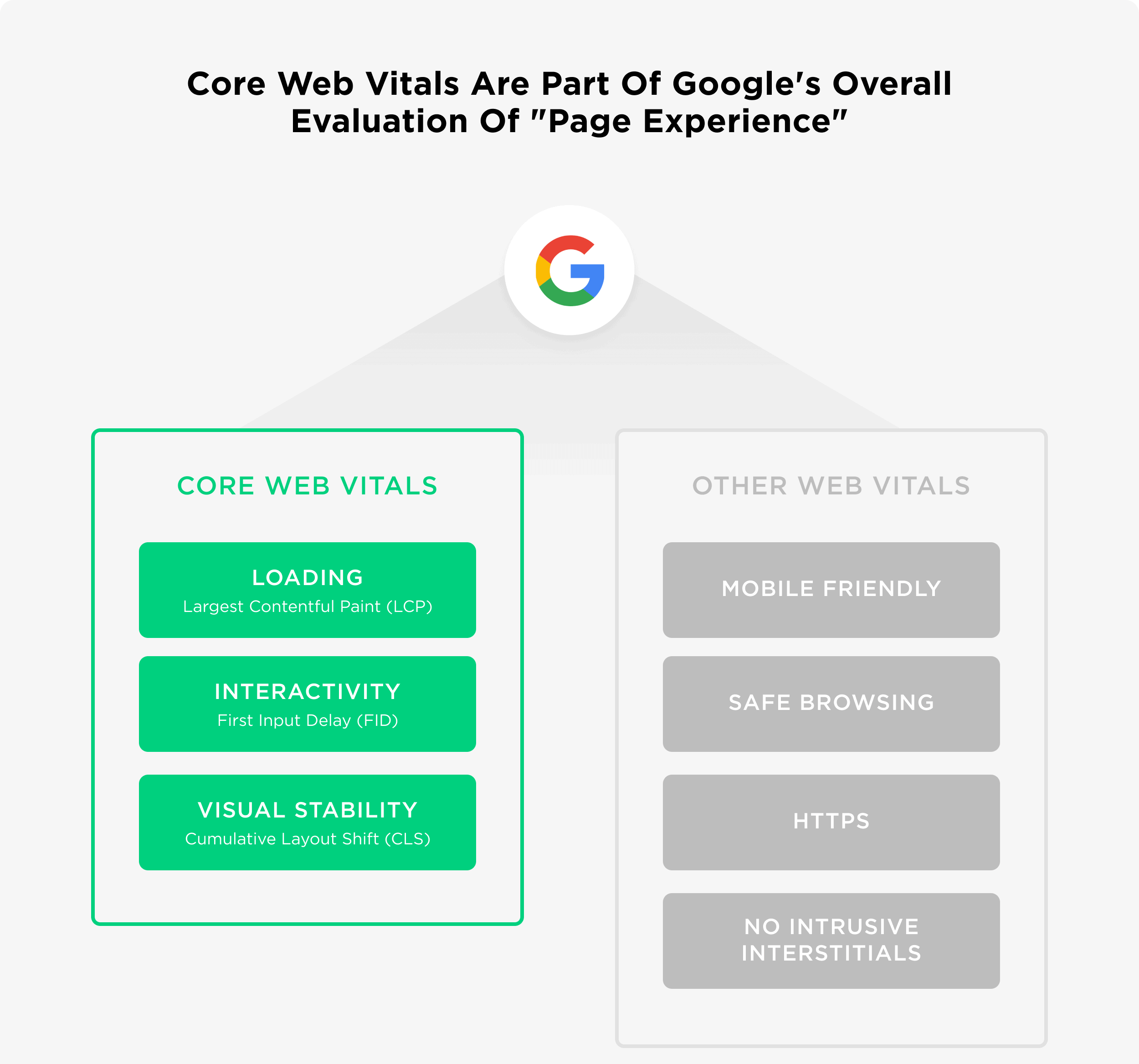 Crucial Web Vitals to Consider