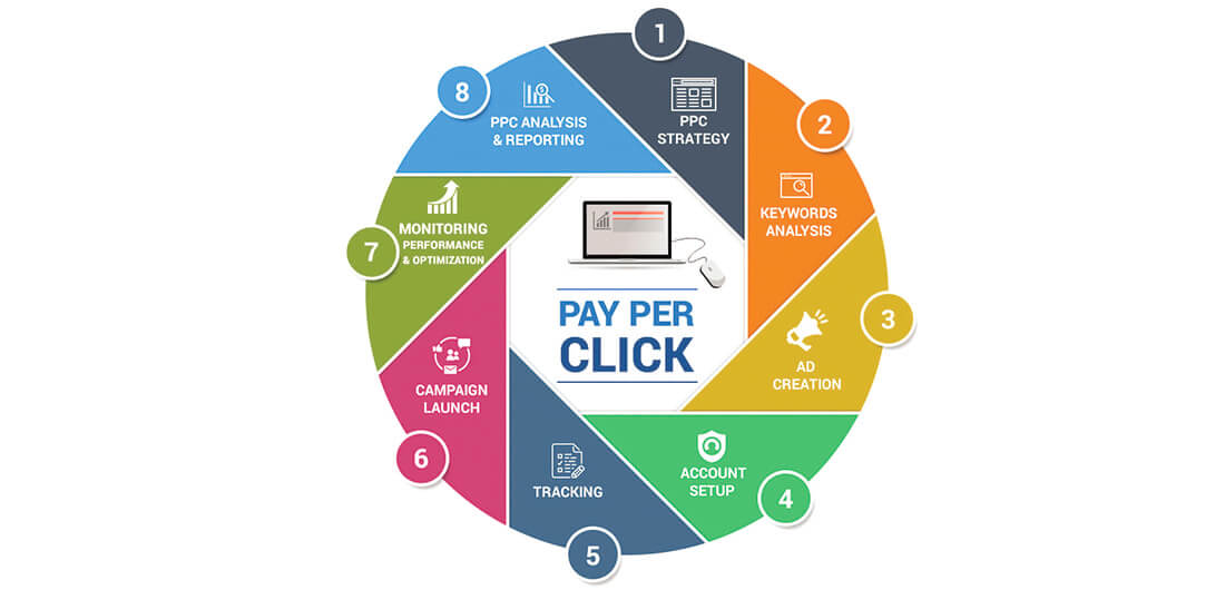 Best Services From PPC Management Agency
