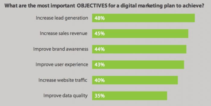 Objective for digital marketing plan