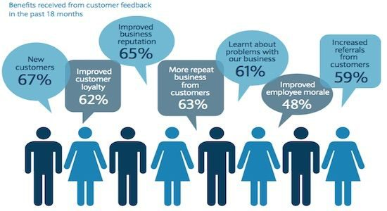 Benefits of Customer Feedback
