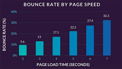 increased your page speed by bounce rate.