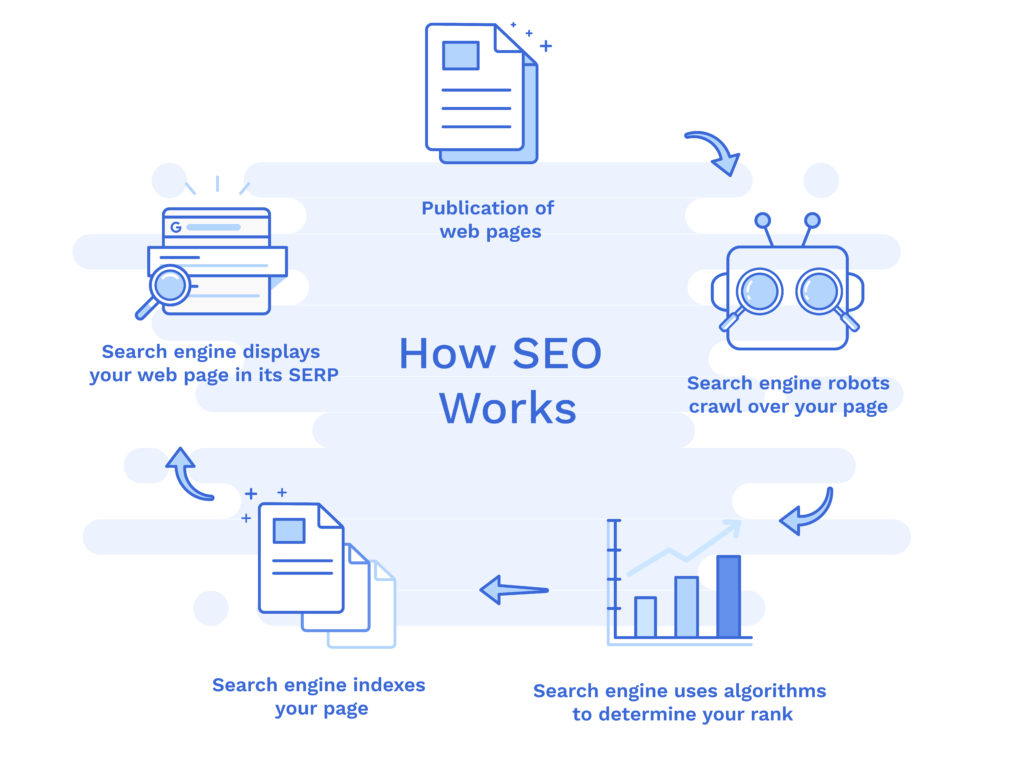 SEO and how does it work