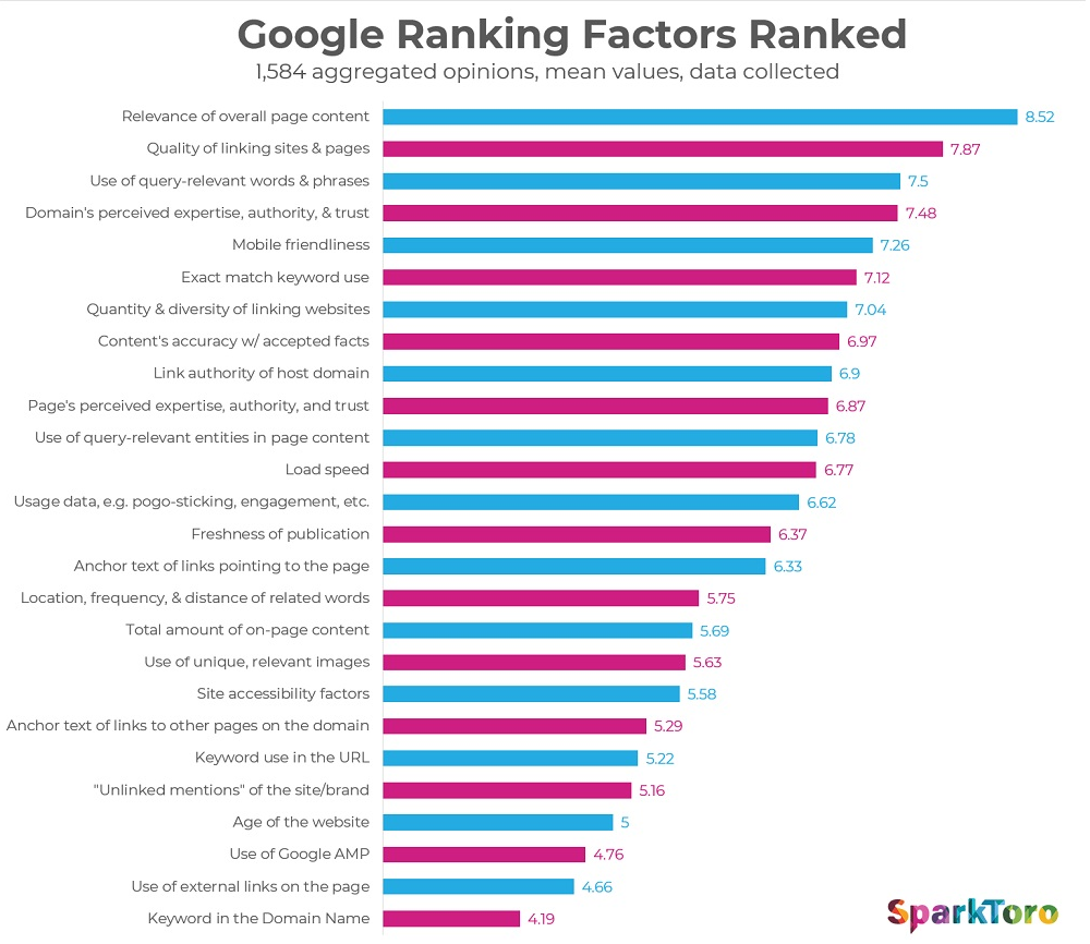 Factors affecting the ranking
