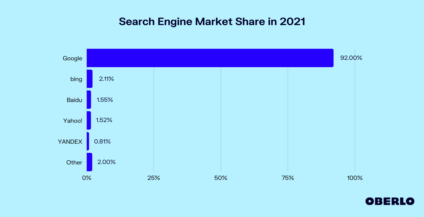 search-engine-market-share-in-2021