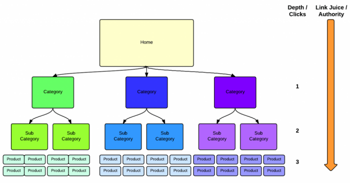 SEO website structure of ecommerce site